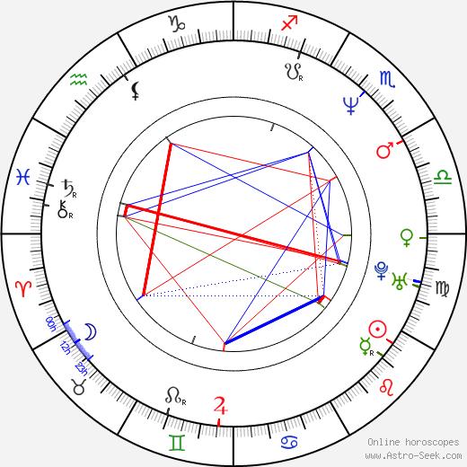 Markus Knüfken день рождения гороскоп, Markus Knüfken Натальная карта онлайн