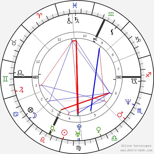 Marlee Matlin astro natal birth chart, Marlee Matlin horoscope, astrology