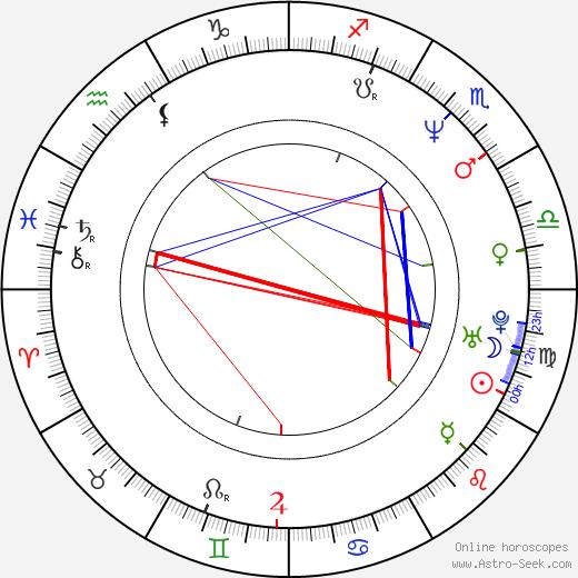 Petra Kodýmová birth chart, Petra Kodýmová astro natal horoscope, astrology