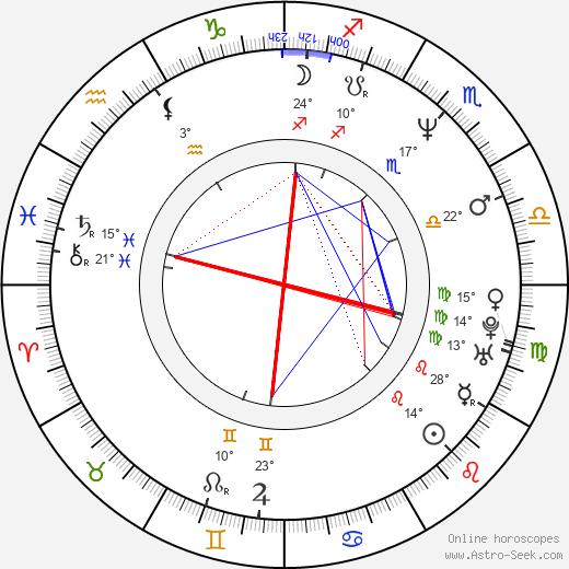 Raul Malo birth chart, biography, wikipedia 2020, 2021