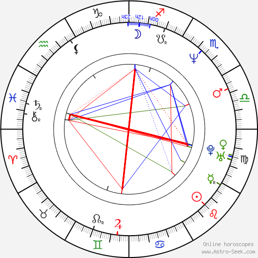 Raul Malo birth chart, Raul Malo astro natal horoscope, astrology