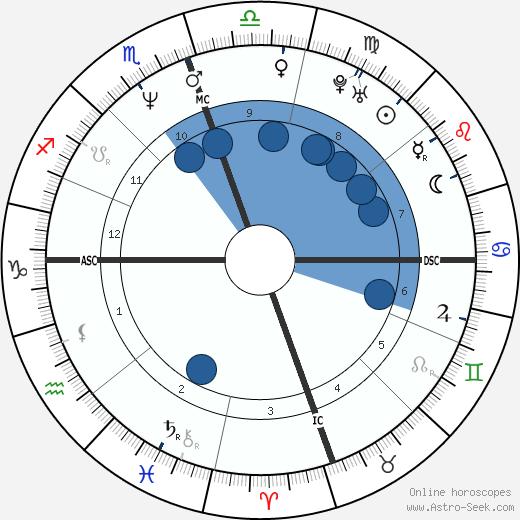 Reggie Miller wikipedia, horoscope, astrology, instagram