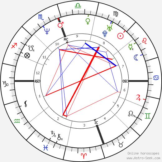Реджи Миллер Reggie Miller день рождения гороскоп, Reggie Miller Натальная карта онлайн