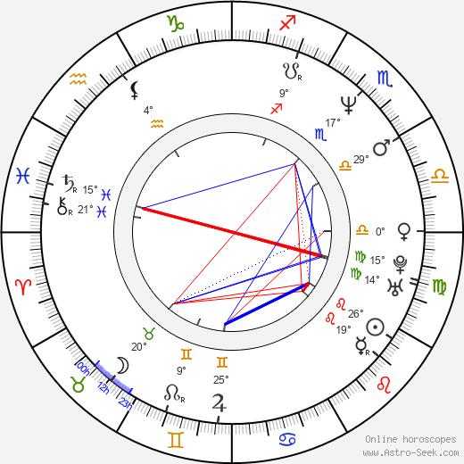 Richard Hughes birth chart, biography, wikipedia 2020, 2021