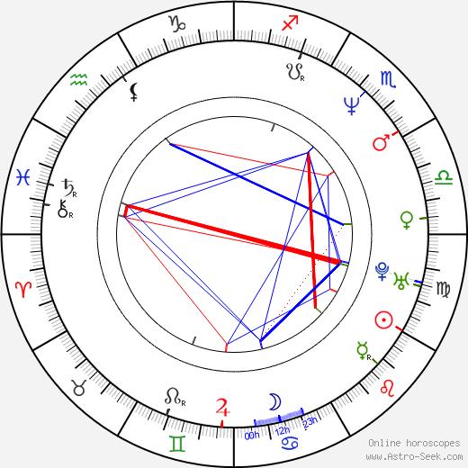 Roger Avary birth chart, Roger Avary astro natal horoscope, astrology