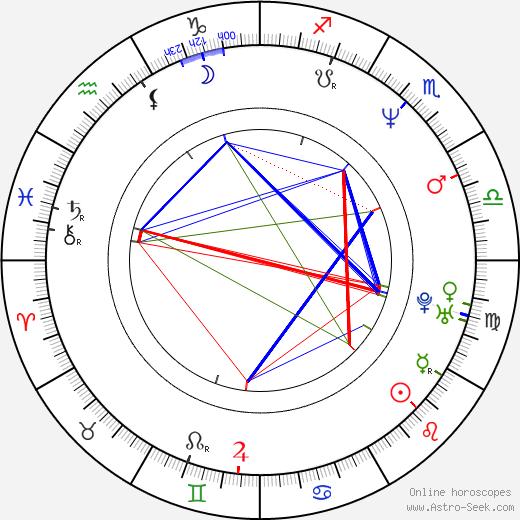 Sabine Petzl tema natale, oroscopo, Sabine Petzl oroscopi gratuiti, astrologia