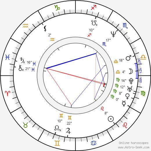 Sam Mendes birth chart, biography, wikipedia 2018, 2019
