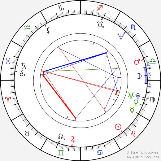 Sam Mendes astro natal birth chart, Sam Mendes horoscope, astrology