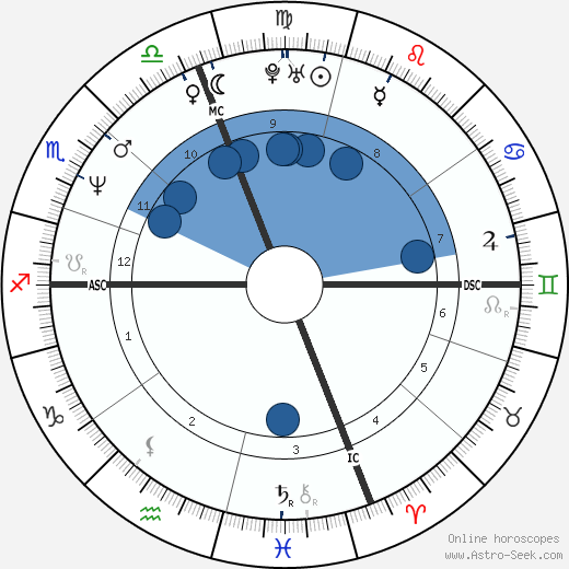 Shania Twain wikipedia, horoscope, astrology, instagram