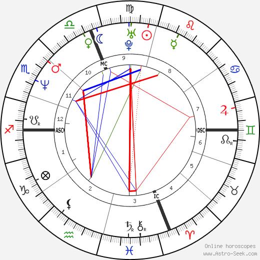 Шанайя Твейн Shania Twain день рождения гороскоп, Shania Twain Натальная карта онлайн