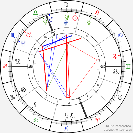 Shania Twain tema natale, oroscopo, Shania Twain oroscopi gratuiti, astrologia