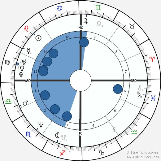 Stéphane Peterhansel wikipedia, horoscope, astrology, instagram