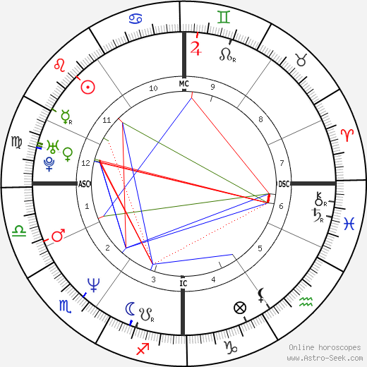 Stéphane Peterhansel astro natal birth chart, Stéphane Peterhansel horoscope, astrology