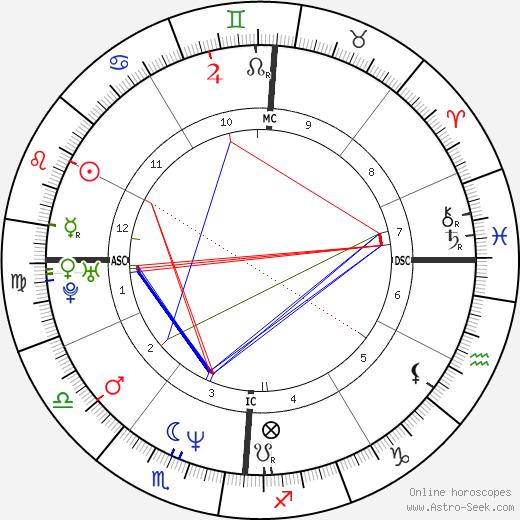 Terri Lyne Carrington birth chart, Terri Lyne Carrington astro natal horoscope, astrology