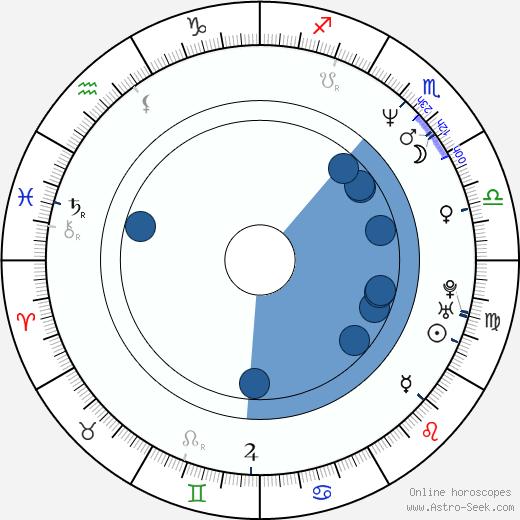 Tetsuya Bessho wikipedia, horoscope, astrology, instagram