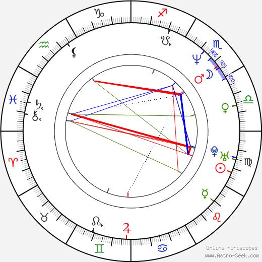 Tetsuya Bessho astro natal birth chart, Tetsuya Bessho horoscope, astrology