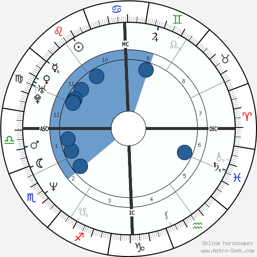 Vincent Perrot wikipedia, horoscope, astrology, instagram