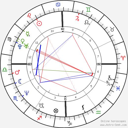 Vincent Perrot день рождения гороскоп, Vincent Perrot Натальная карта онлайн