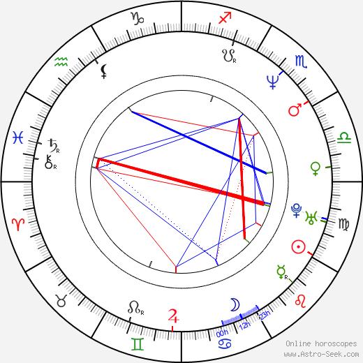 Zhang Xin tema natale, oroscopo, Zhang Xin oroscopi gratuiti, astrologia