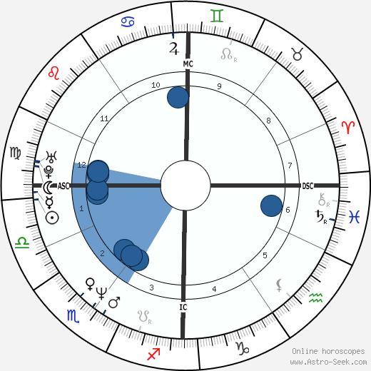Abdelhakim Dekhar wikipedia, horoscope, astrology, instagram