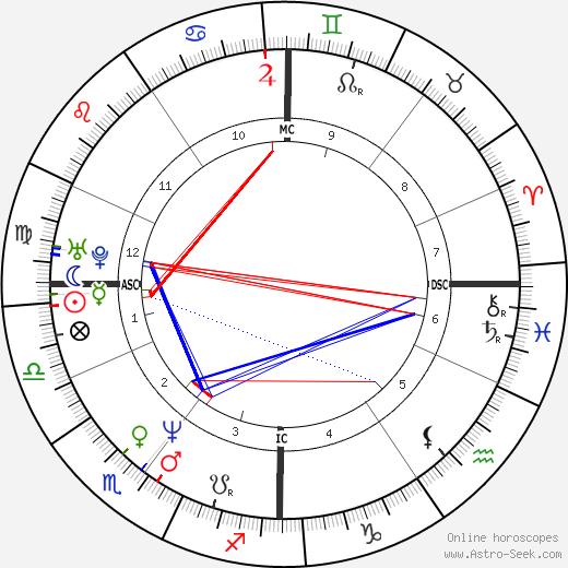 Abdelhakim Dekhar день рождения гороскоп, Abdelhakim Dekhar Натальная карта онлайн
