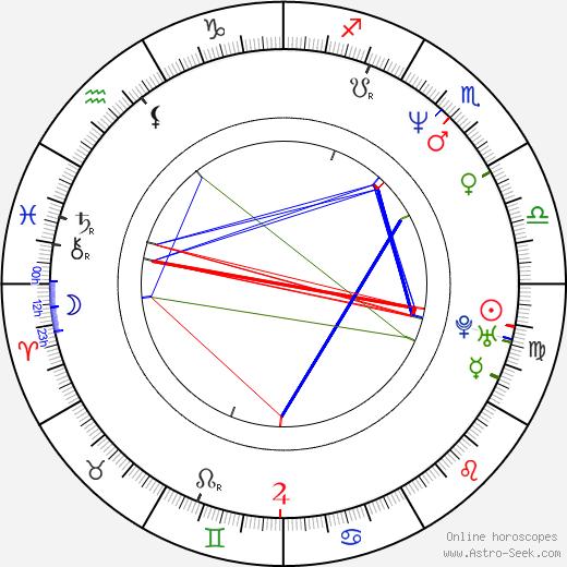 Ahmet Mümtaz Taylan astro natal birth chart, Ahmet Mümtaz Taylan horoscope, astrology