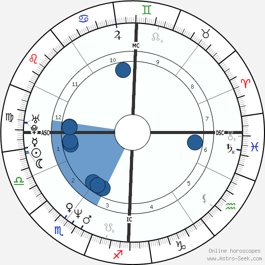 Anne Roumanoff wikipedia, horoscope, astrology, instagram