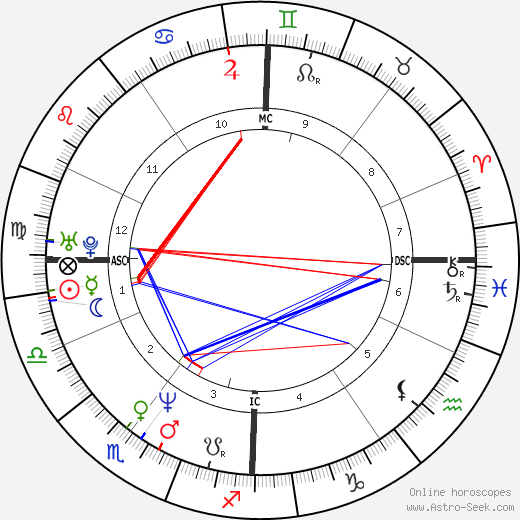 Anne Roumanoff astro natal birth chart, Anne Roumanoff horoscope, astrology