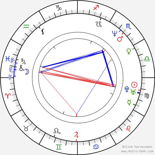Bashar al-Assad astro natal birth chart, Bashar al-Assad horoscope, astrology
