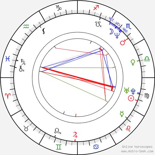 Bettina Sågbom birth chart, Bettina Sågbom astro natal horoscope, astrology