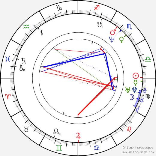 Brad Armstrong tema natale, oroscopo, Brad Armstrong oroscopi gratuiti, astrologia
