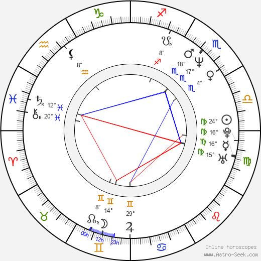 Bryan Singer birth chart, biography, wikipedia 2019, 2020