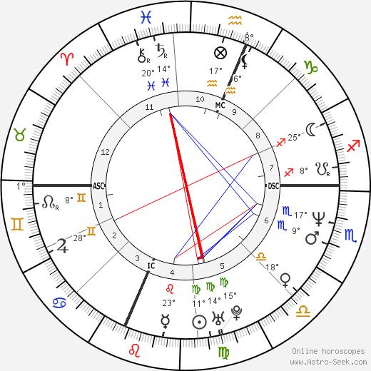 Charlie Sheen birth chart, biography, wikipedia 2018, 2019