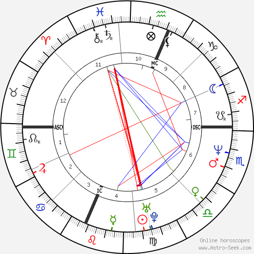 Charlie Sheen birth chart, Charlie Sheen astro natal horoscope, astrology