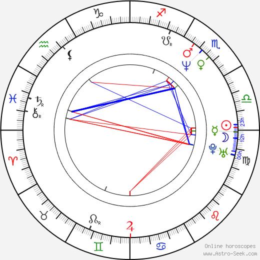 Christopher Dillon Quinn день рождения гороскоп, Christopher Dillon Quinn Натальная карта онлайн