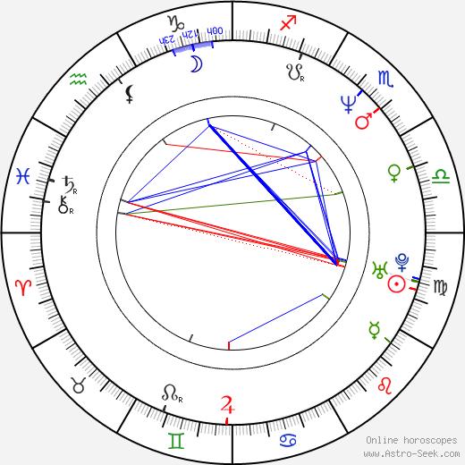 Christopher Morris birth chart, Christopher Morris astro natal horoscope, astrology