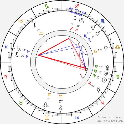Costas Mandylor birth chart, biography, wikipedia 2020, 2021