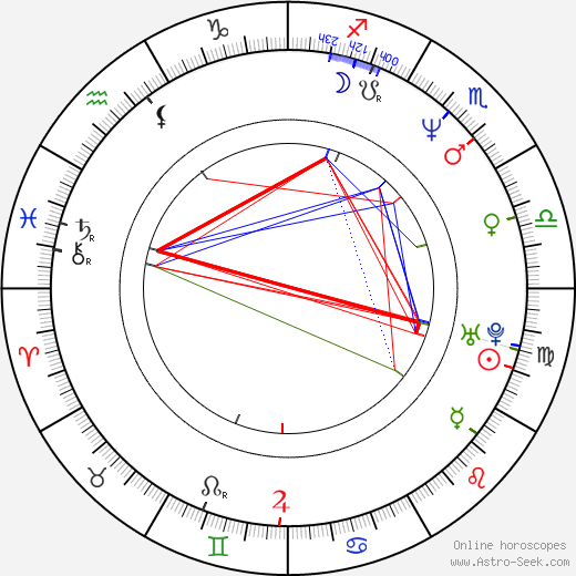 Costas Mandylor birth chart, Costas Mandylor astro natal horoscope, astrology