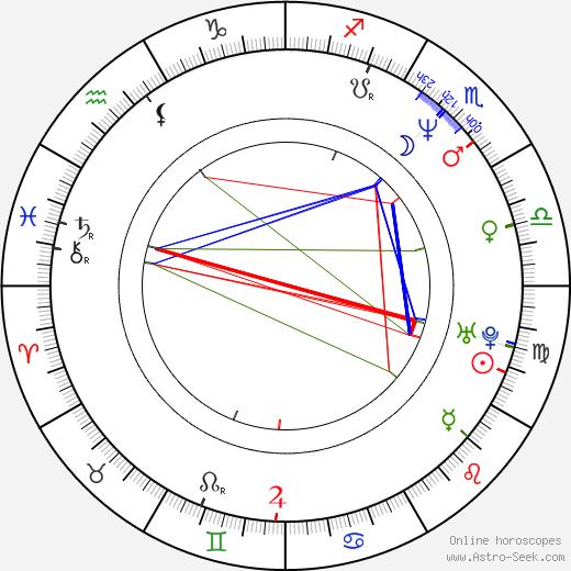 Craig McLachlan birth chart, Craig McLachlan astro natal horoscope, astrology