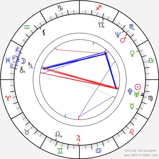 Ctirad Götz tema natale, oroscopo, Ctirad Götz oroscopi gratuiti, astrologia