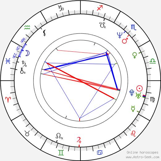 Dan Majerle tema natale, oroscopo, Dan Majerle oroscopi gratuiti, astrologia