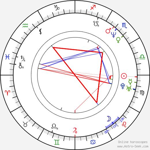 David Wenham tema natale, oroscopo, David Wenham oroscopi gratuiti, astrologia