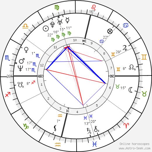 Fernanda Torres birth chart, biography, wikipedia 2018, 2019