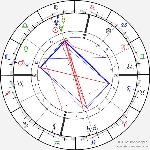 Fernanda Torres astro natal birth chart, Fernanda Torres horoscope, astrology