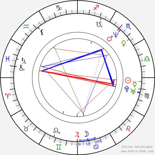 Goldie birth chart, Goldie astro natal horoscope, astrology