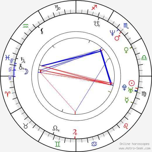 Graeme Obree birth chart, Graeme Obree astro natal horoscope, astrology
