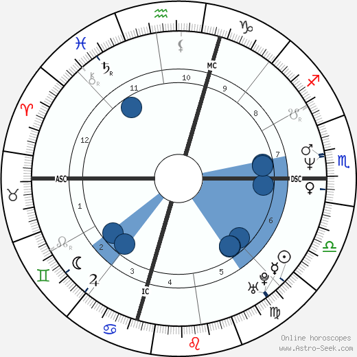 Guy Picciotto wikipedia, horoscope, astrology, instagram
