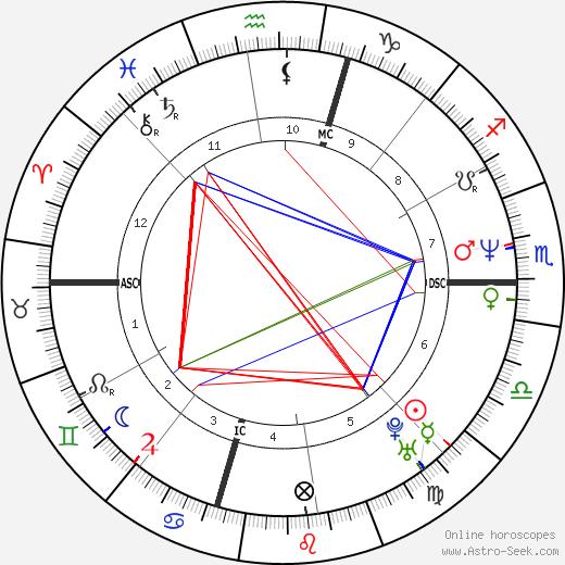 Guy Picciotto tema natale, oroscopo, Guy Picciotto oroscopi gratuiti, astrologia