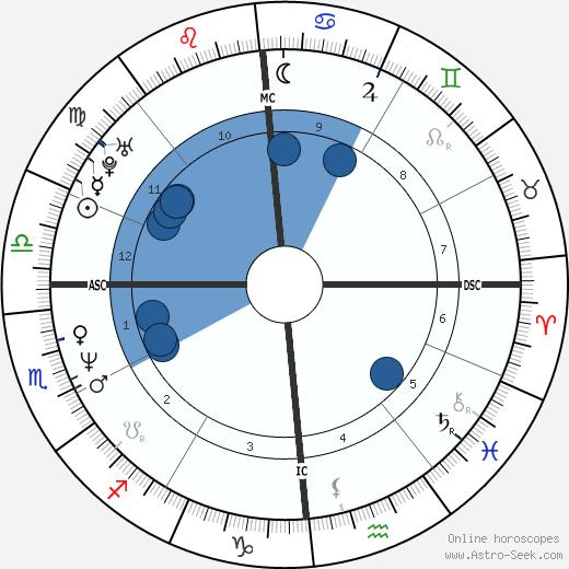 Jamie Savage wikipedia, horoscope, astrology, instagram