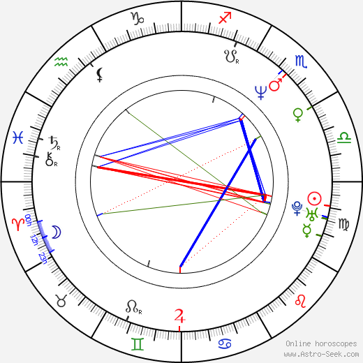 Jeffrey Ross birth chart, Jeffrey Ross astro natal horoscope, astrology